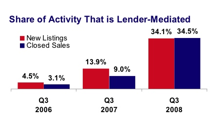 lender mediated sales chart for minneapolis real estate